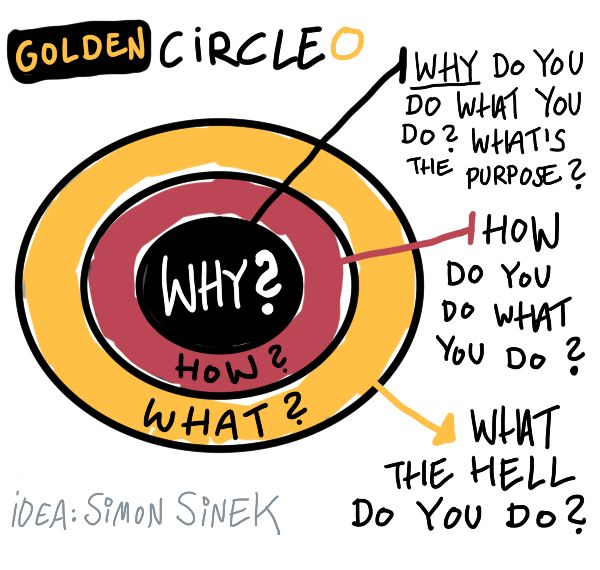 Start with  the why